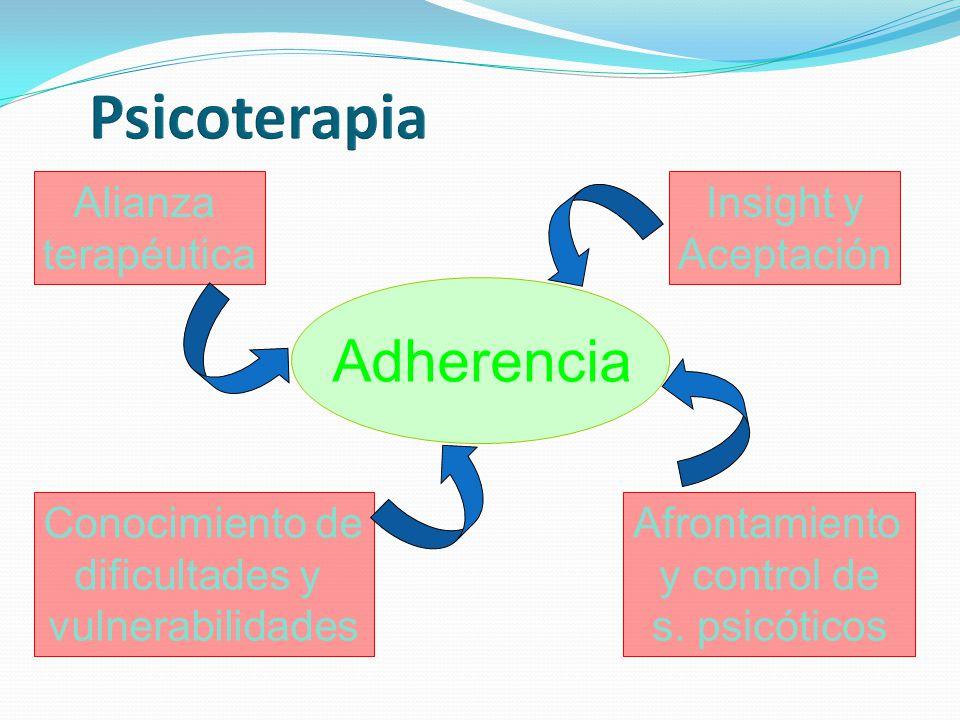 Psicoterapia Adherencia Alianza terapéutica Insight y Aceptación