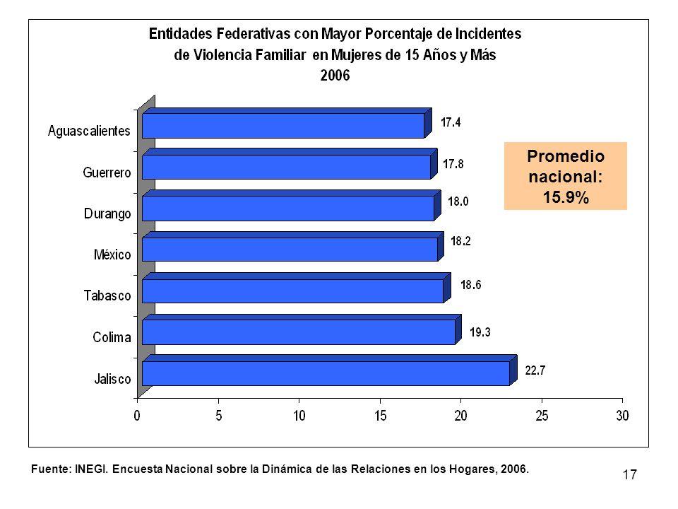 Promedio nacional: 15.9% Fuente: INEGI.