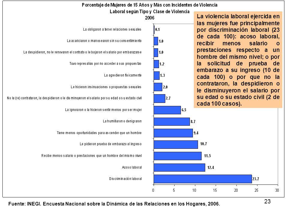 La violencia laboral ejercida en las mujeres fue principalmente por discriminación laboral (23 de cada 100): acoso laboral, recibir menos salario o prestaciones respecto a un hombre del mismo nivel; o por la solicitud de prueba de embarazo a su ingreso (10 de cada 100) o por que no la contrataron, la despidieron o le disminuyeron el salario por su edad o su estado civil (2 de cada 100 casos).