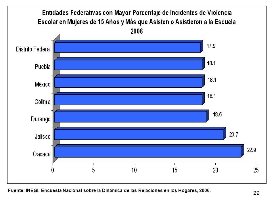 Fuente: INEGI. Encuesta Nacional sobre la Dinámica de las Relaciones en los Hogares, 2006.