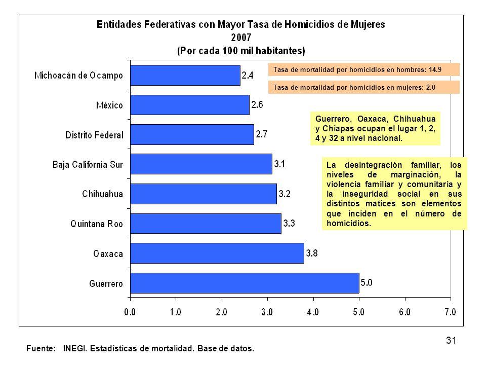 Fuente: INEGI. Estadísticas de mortalidad. Base de datos.