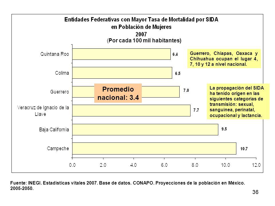 Promedio nacional: 3.4 (Por cada 100 mil habitantes)
