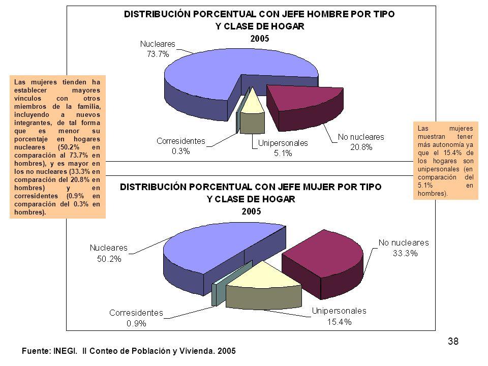 Fuente: INEGI. II Conteo de Población y Vivienda. 2005