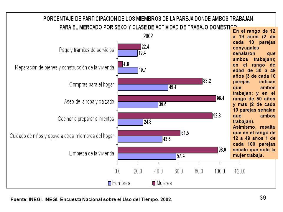 En el rango de 12 a 19 años (2 de cada 10 parejas conyugales señalaron que ambos trabajan); en el rango de edad de 30 a 49 años (3 de cada 10 parejas indican que ambos trabajan; y en el rango de 50 años y mas (2 de cada 10 parejas señalan que ambos trabajan). Asimismo, resalta que en el rango de 12 a 49 años 1 de cada 100 parejas señalo que solo la mujer trabaja.