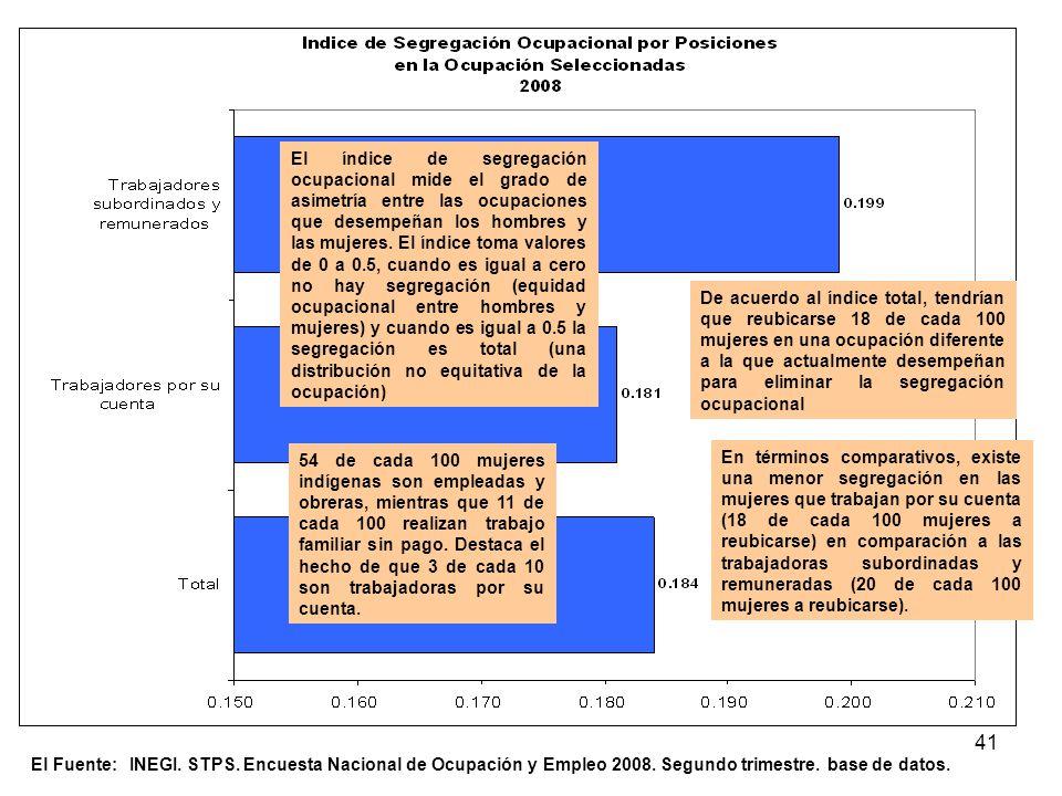 El índice de segregación ocupacional mide el grado de asimetría entre las ocupaciones que desempeñan los hombres y las mujeres. El índice toma valores de 0 a 0.5, cuando es igual a cero no hay segregación (equidad ocupacional entre hombres y mujeres) y cuando es igual a 0.5 la segregación es total (una distribución no equitativa de la ocupación)