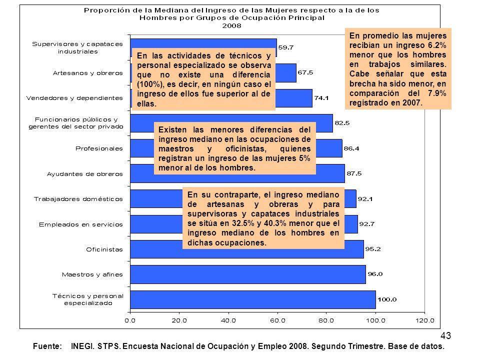 En su contraparte, el ingreso mediano de artesanas y obreras y para supervisoras y capataces industriales se sitúa en 32.5% y 40.3% menor que el ingreso mediano de los hombres en dichas ocupaciones.