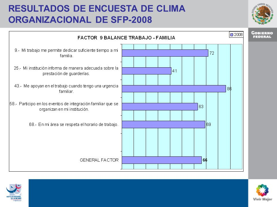 RESULTADOS DE ENCUESTA DE CLIMA ORGANIZACIONAL DE SFP-2008