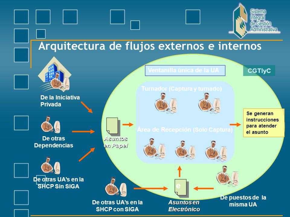 Arquitectura de flujos externos e internos