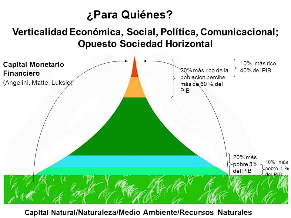 Verticalidad Económica, Social, Política, Comunicacional; Opuesto Sociedad Horizontal