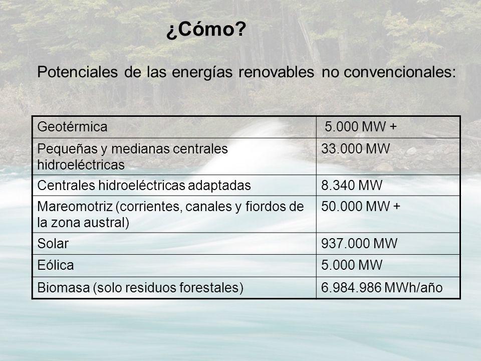 ¿Cómo Potenciales de las energías renovables no convencionales: