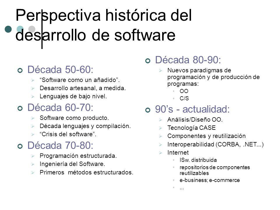 Perspectiva histórica del desarrollo de software