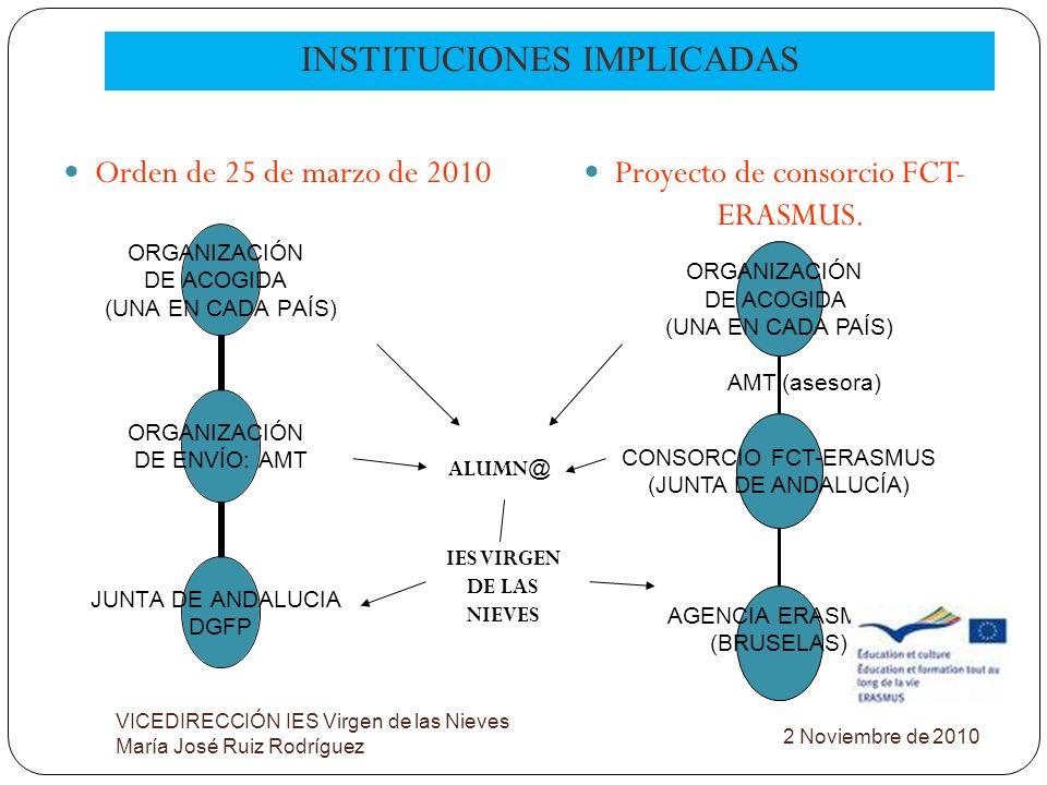 INSTITUCIONES IMPLICADAS