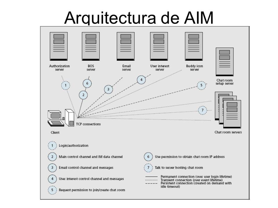Arquitectura de AIM
