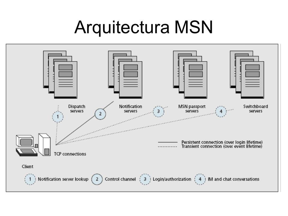 Arquitectura MSN