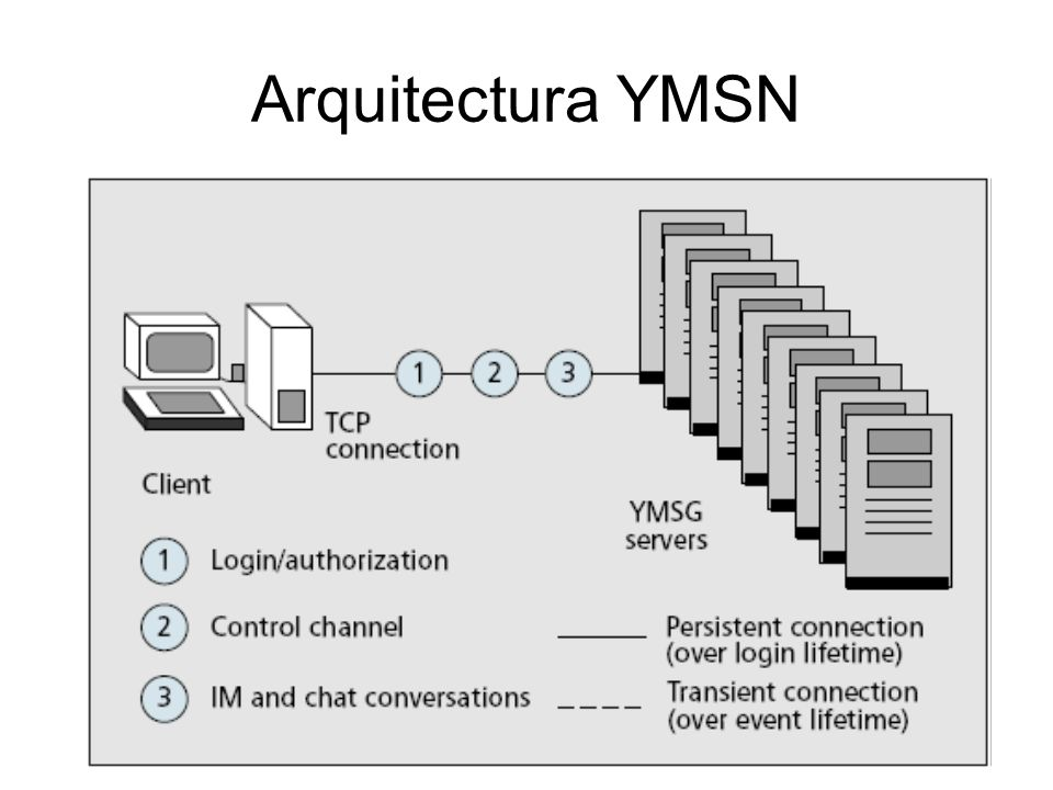 Arquitectura YMSN