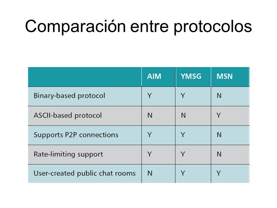 Comparación entre protocolos