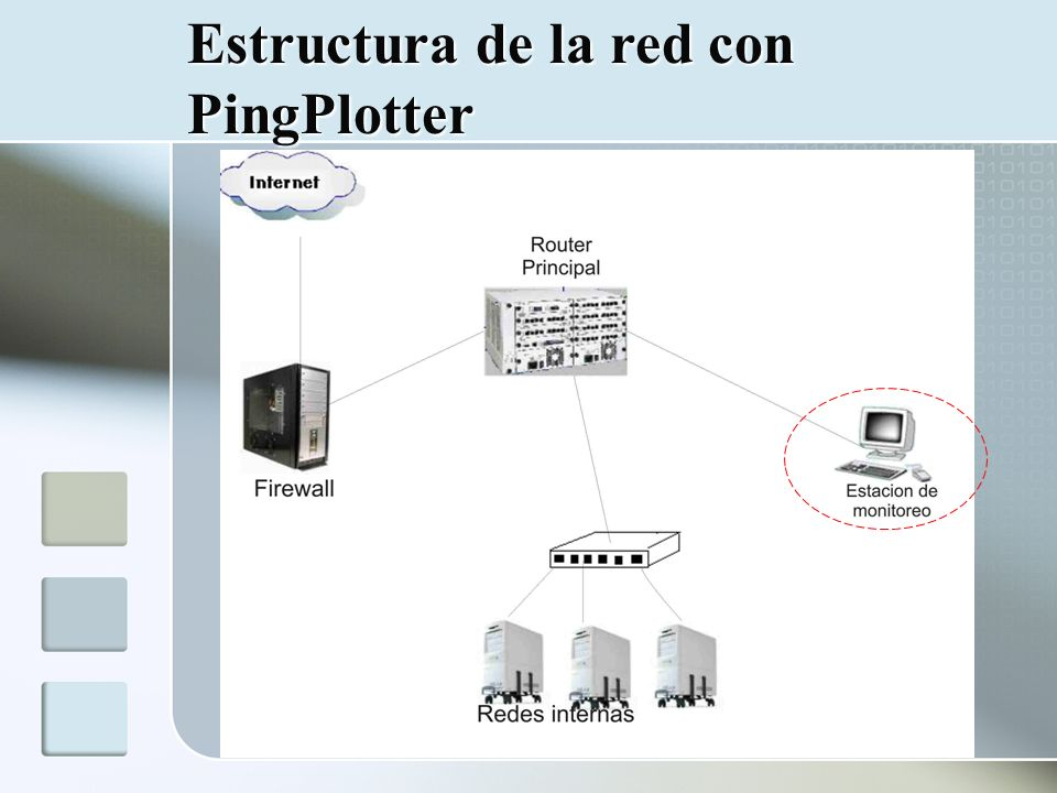 Estructura de la red con PingPlotter
