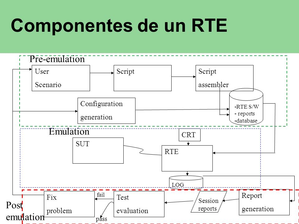 Componentes de un RTE Pre-emulation Emulation Post emulation User