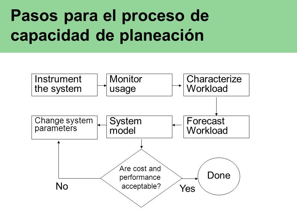 Pasos para el proceso de capacidad de planeación