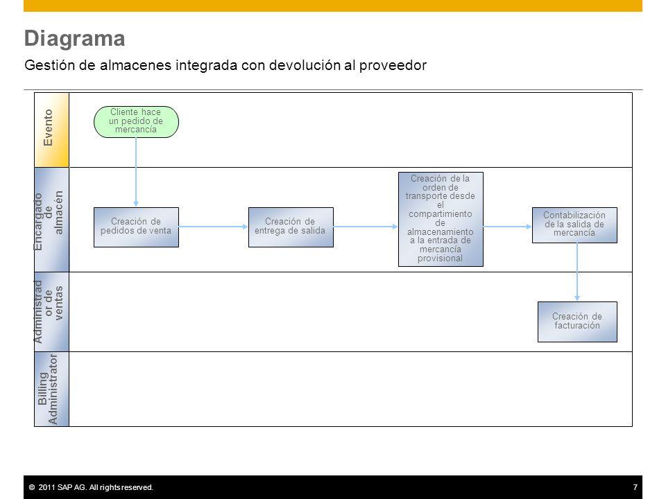 Gestión de almacenes integrada con devolución al proveedor