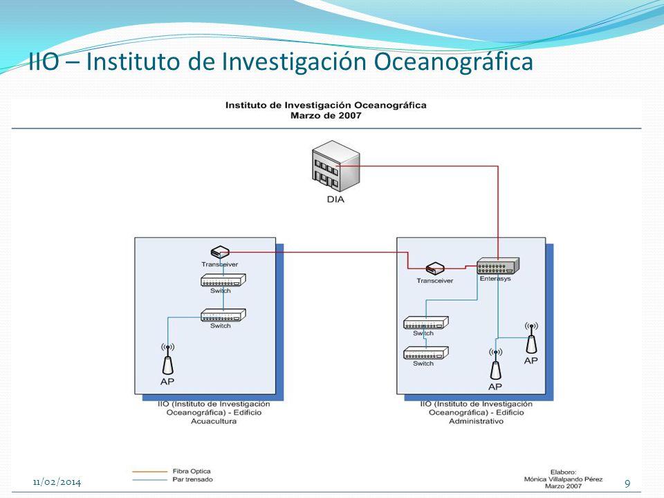 IIO – Instituto de Investigación Oceanográfica