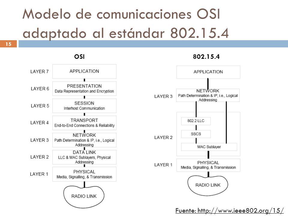 Modelo de comunicaciones OSI adaptado al estándar 802.15.4