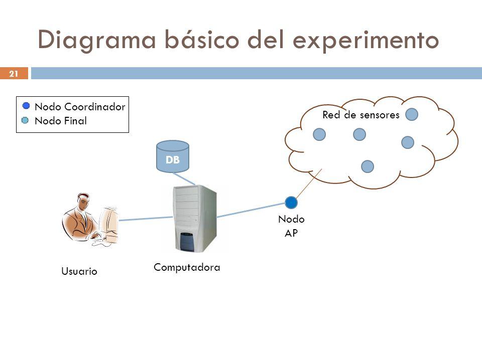 Diagrama básico del experimento