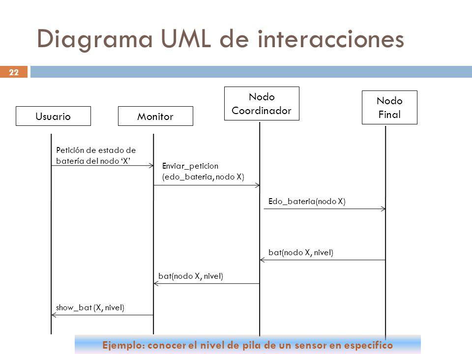 Diagrama UML de interacciones