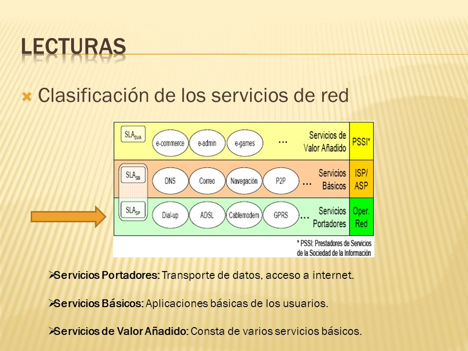 lecturas Clasificación de los servicios de red