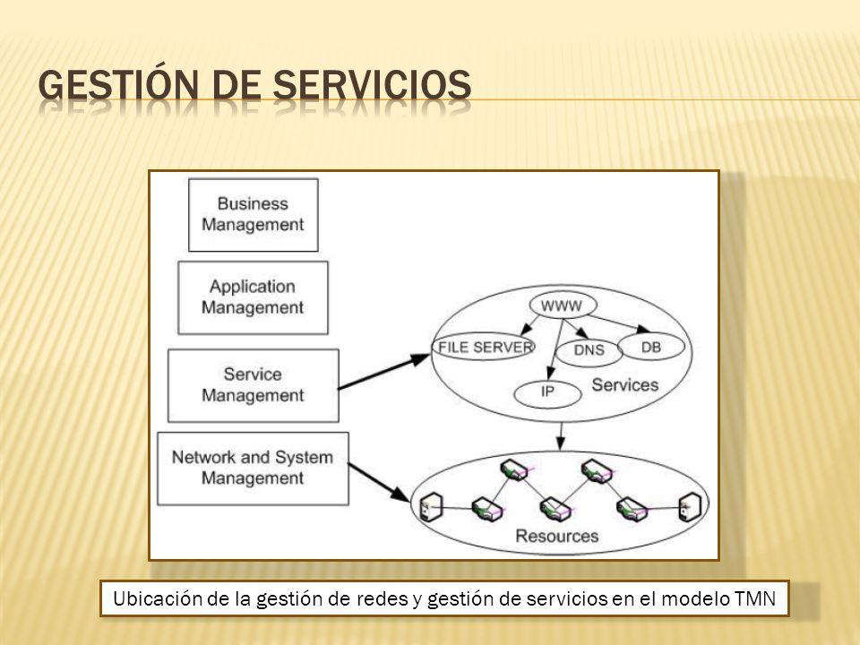 Gestión de servicios Ubicación de la gestión de redes y gestión de servicios en el modelo TMN