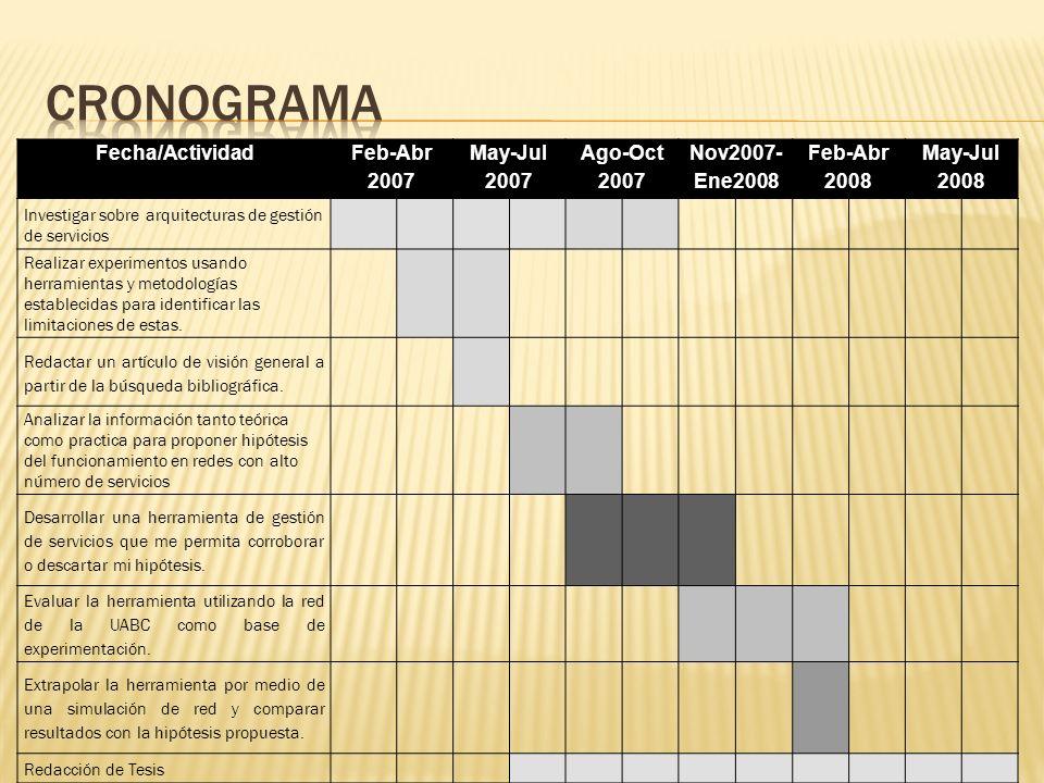 Cronograma Fecha/Actividad Feb-Abr 2007 May-Jul 2007 Ago-Oct 2007