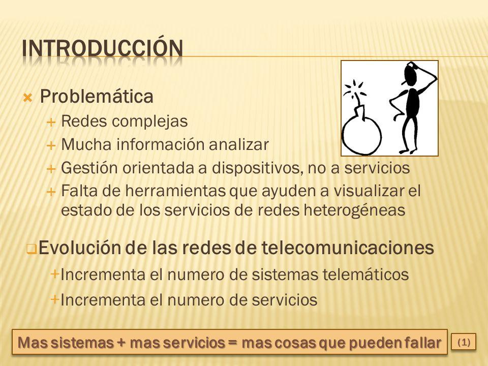 Introducción Problemática Evolución de las redes de telecomunicaciones
