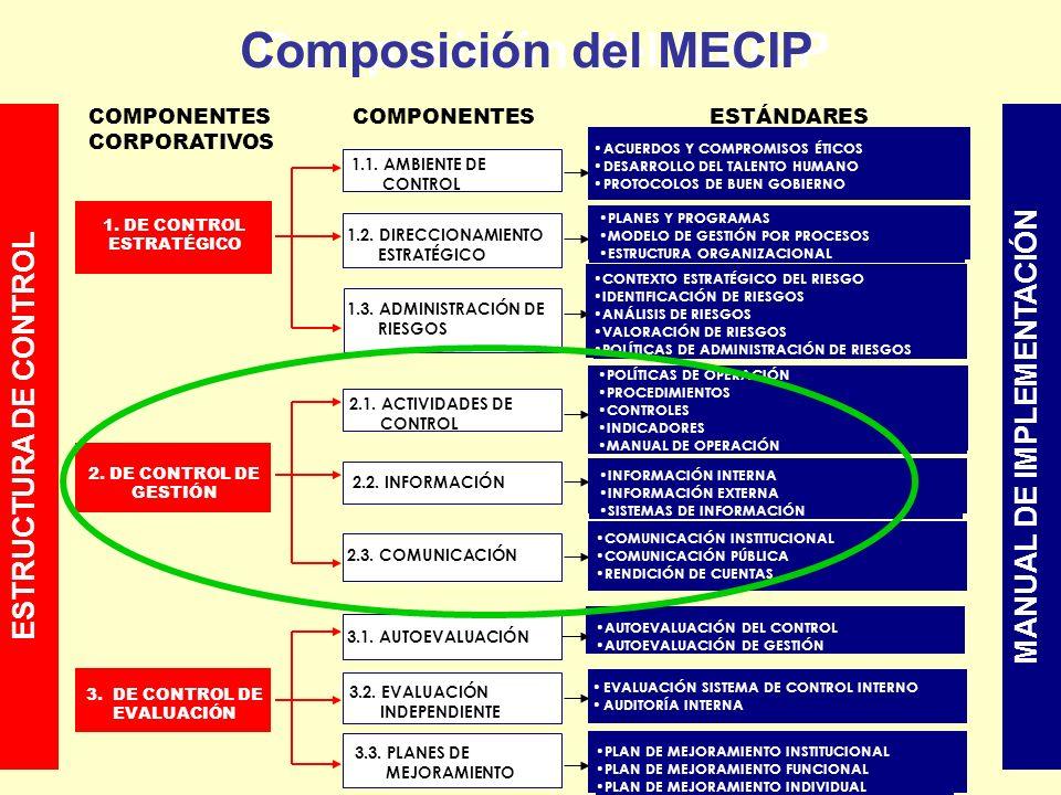 Composición del MECIP Composición del MECIP