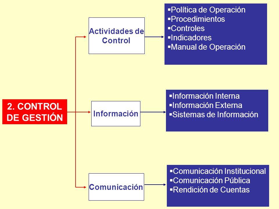 2. CONTROL DE GESTIÓN Política de Operación Procedimientos Controles
