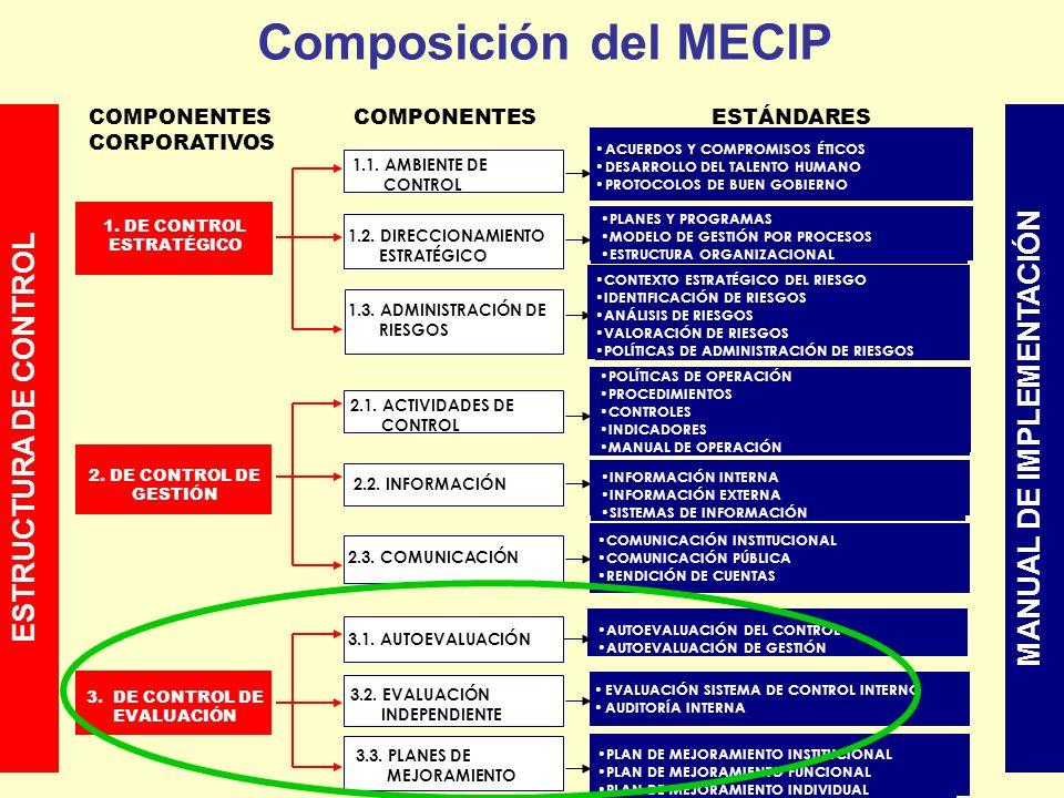 Composición del MECIP MANUAL DE IMPLEMENTACIÓN ESTRUCTURA DE CONTROL