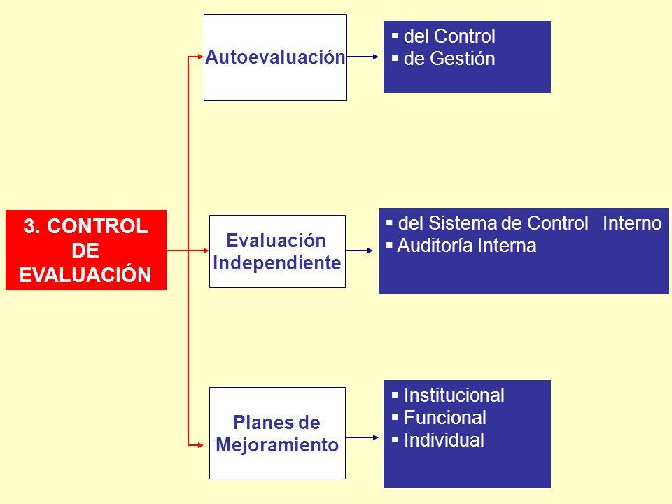 3. CONTROL DE EVALUACIÓN del Control Autoevaluación de Gestión