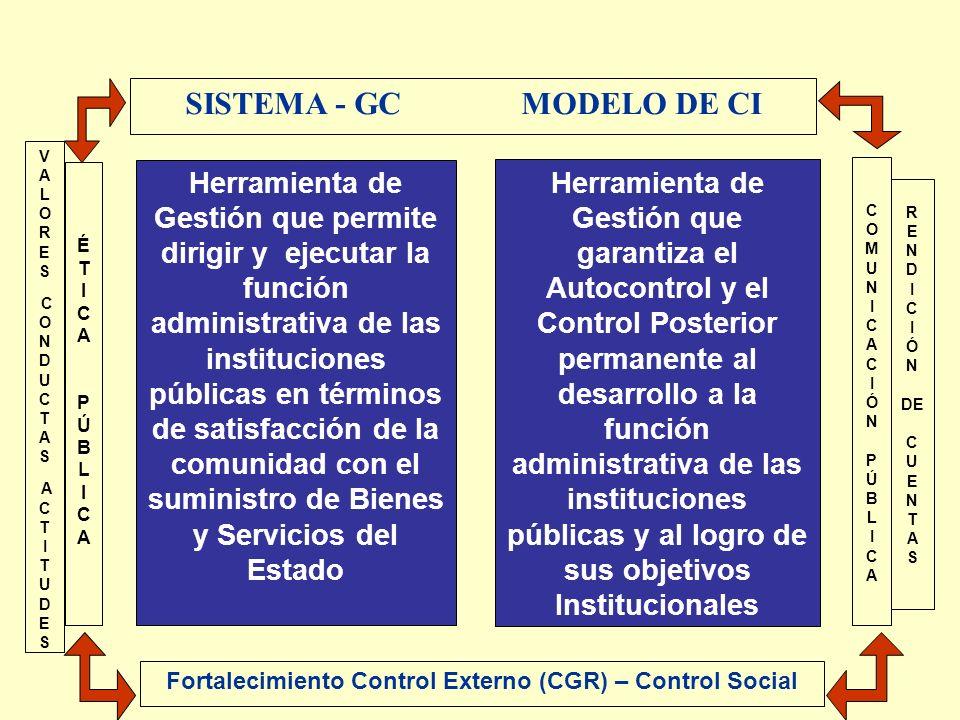 SISTEMA - GC MODELO DE CI
