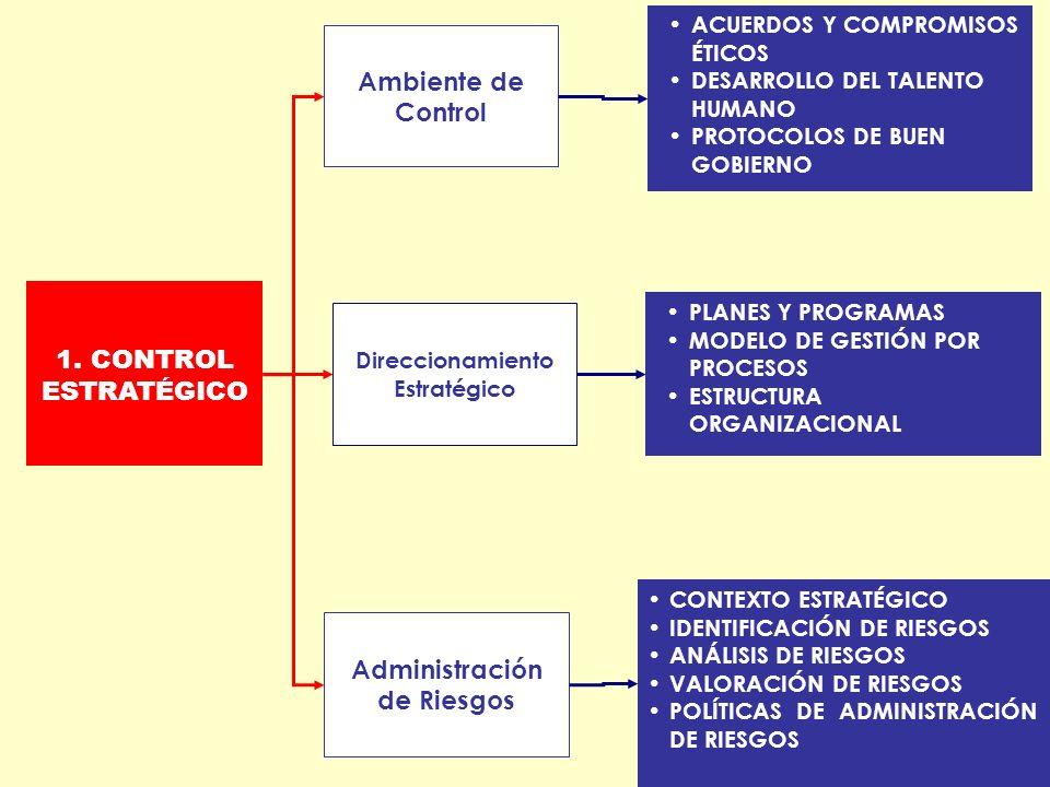Direccionamiento Estratégico Administración de Riesgos