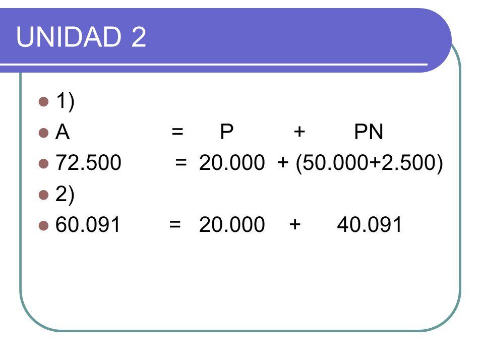 UNIDAD 2 1) A = P + PN. 72.500 = 20.000 + (50.000+2.500)