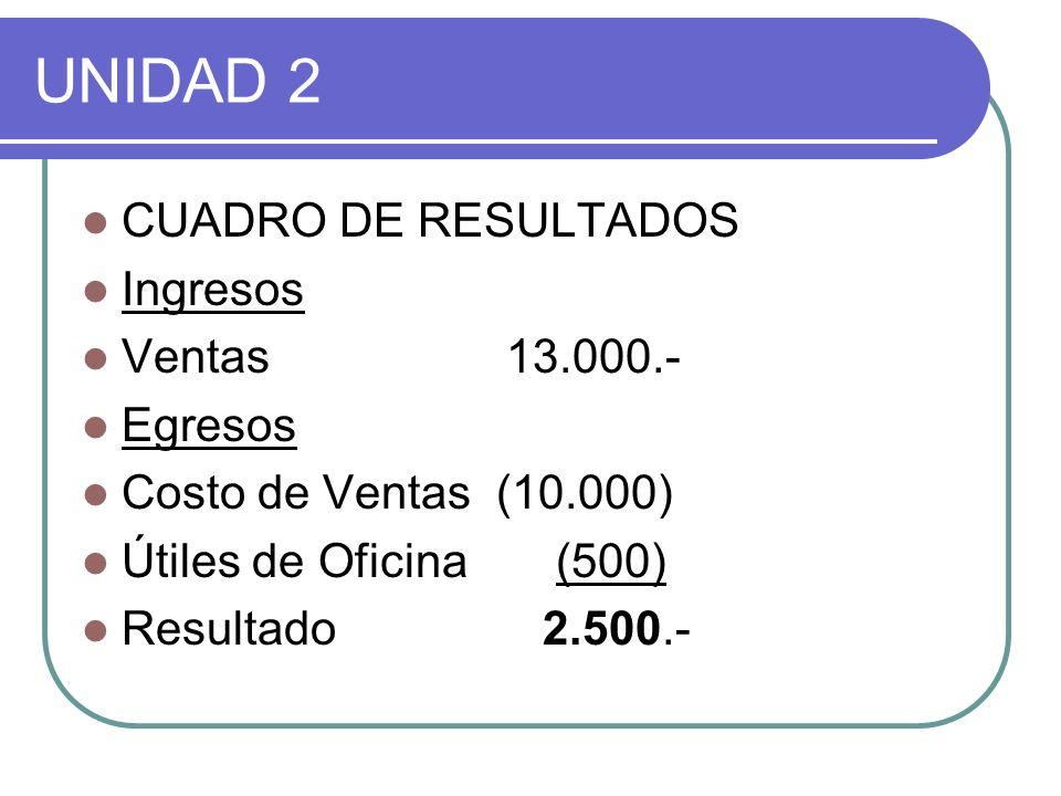 UNIDAD 2 CUADRO DE RESULTADOS Ingresos Ventas 13.000.- Egresos