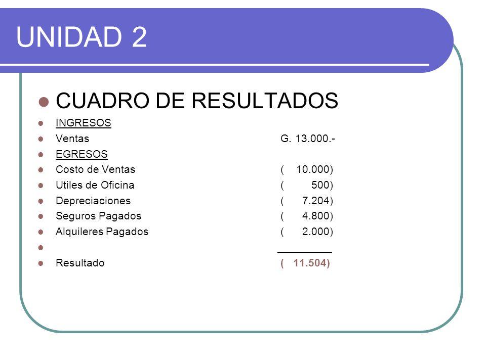 UNIDAD 2 CUADRO DE RESULTADOS INGRESOS Ventas G. 13.000.- EGRESOS