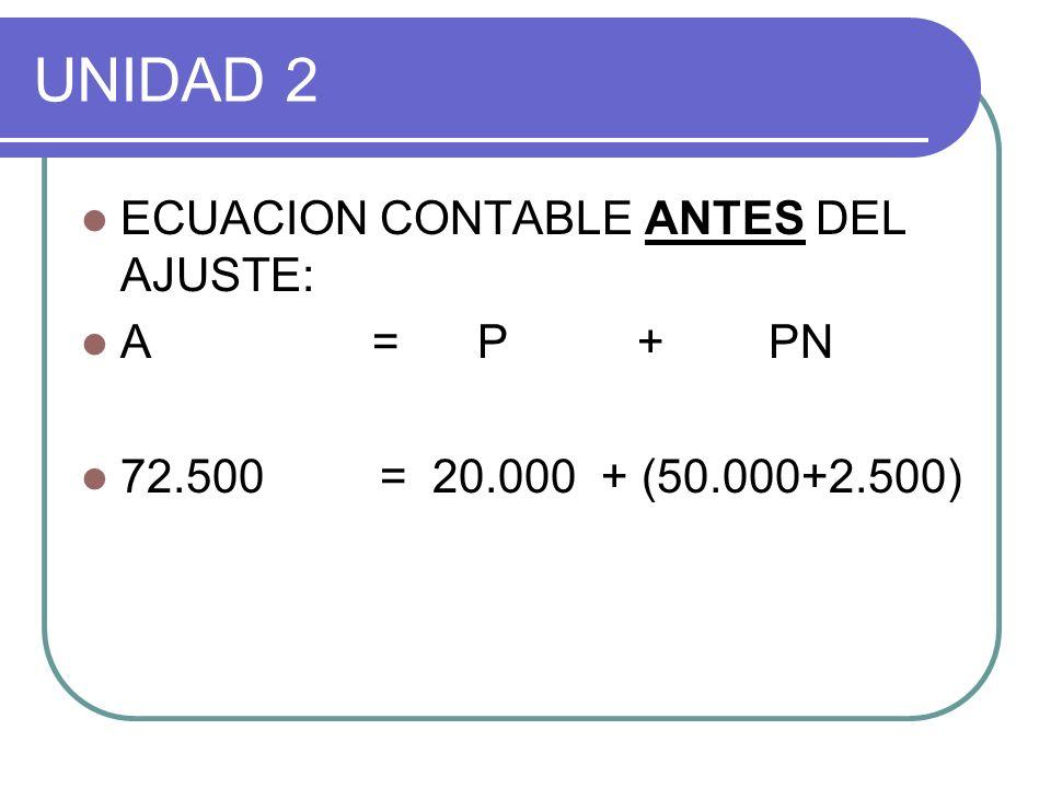 UNIDAD 2 ECUACION CONTABLE ANTES DEL AJUSTE: A = P + PN