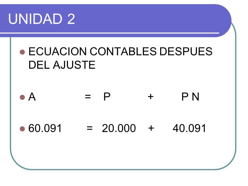 UNIDAD 2 ECUACION CONTABLES DESPUES DEL AJUSTE A = P + P N