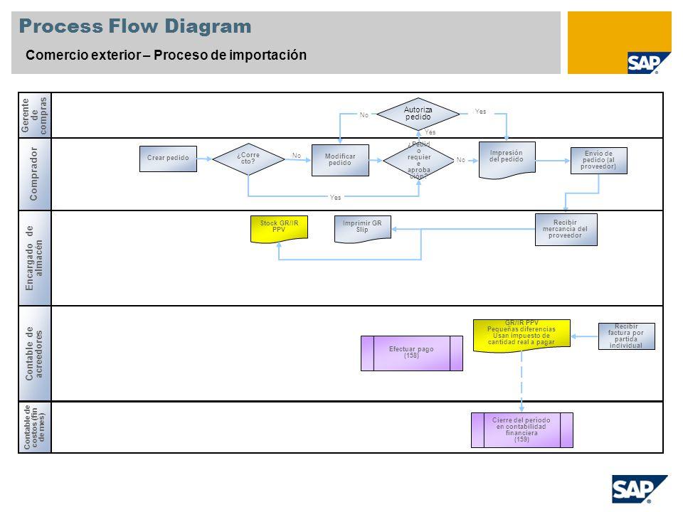 Process Flow Diagram Comercio exterior – Proceso de importación