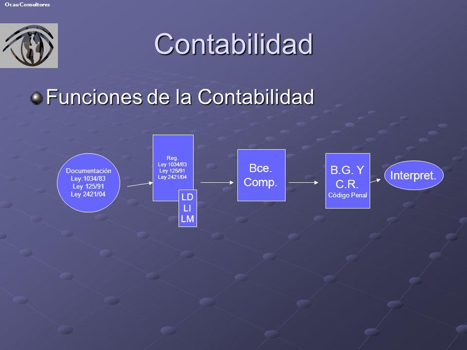 Contabilidad Funciones de la Contabilidad Bce. B.G. Y Comp. C.R.