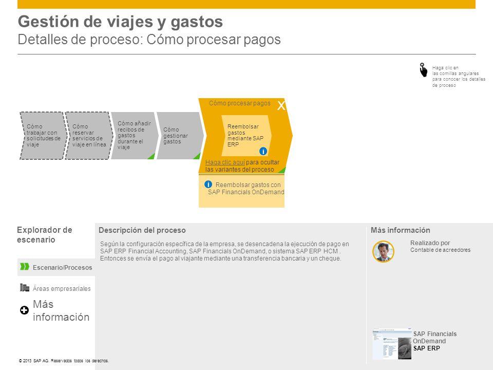 Gestión de viajes y gastos Detalles de proceso: Cómo procesar pagos