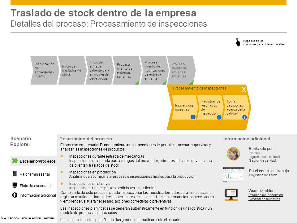 Traslado de stock dentro de la empresa Detalles del proceso: Procesamiento de inspecciones