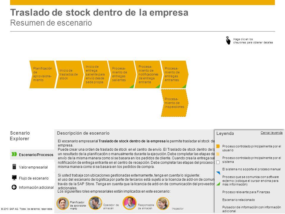 Traslado de stock dentro de la empresa Resumen de escenario