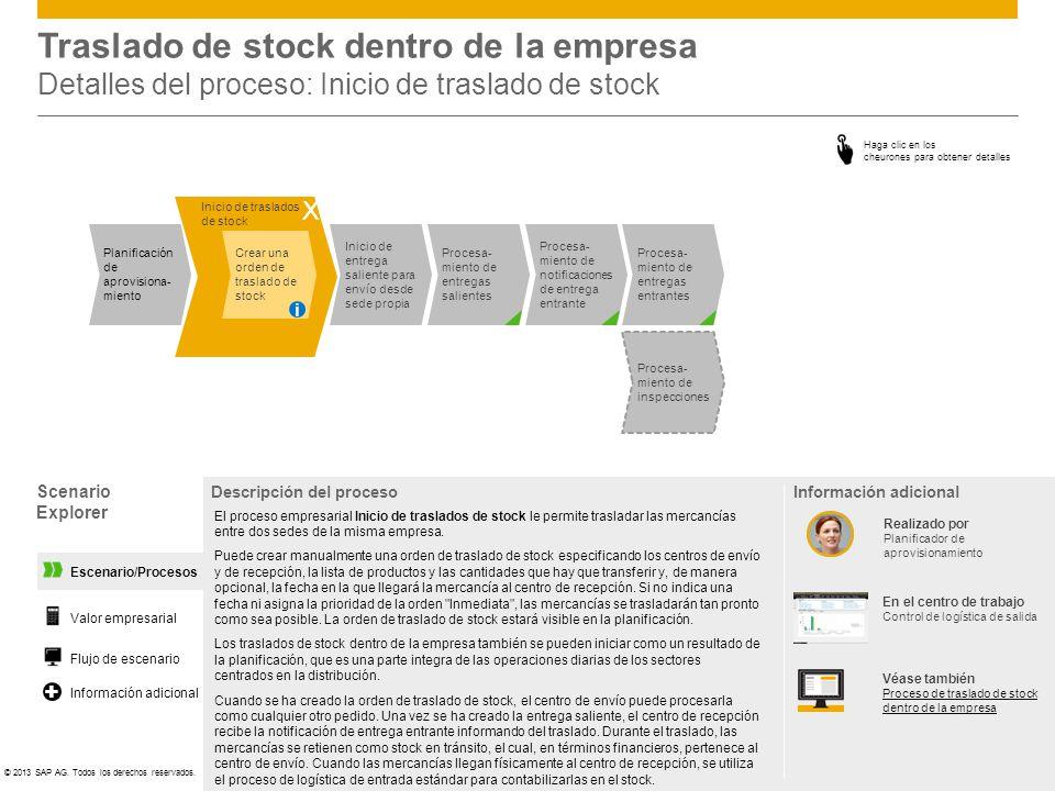Traslado de stock dentro de la empresa Detalles del proceso: Inicio de traslado de stock