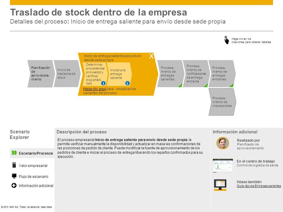 Traslado de stock dentro de la empresa Detalles del proceso: Inicio de entrega saliente para envío desde sede propia